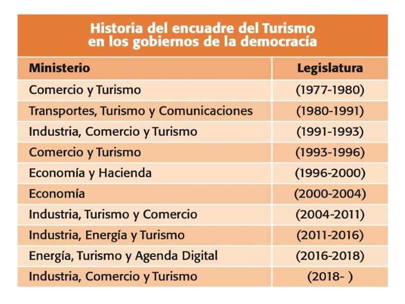¿Por qué la mayor industria de España y potencia mundial nunca ha tenido un Ministerio propio?